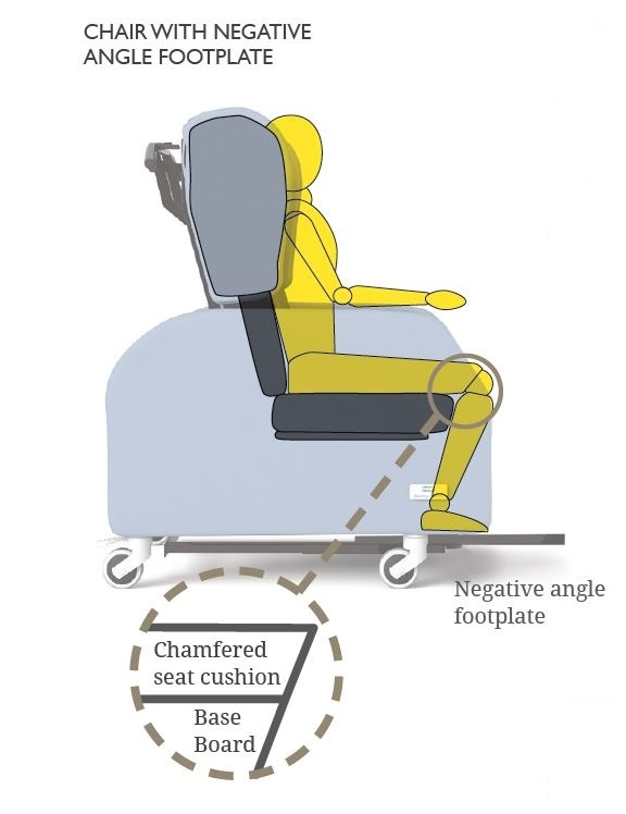 Negative Angle Footplate and Leg Rest Seating Matters.jpg