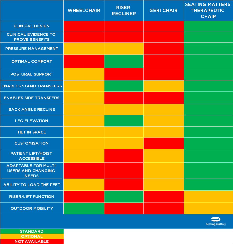 Summary of chairs available for elderly Seating Matters Final.png