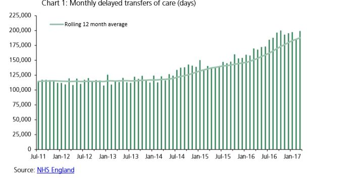 Delayed discharges graph