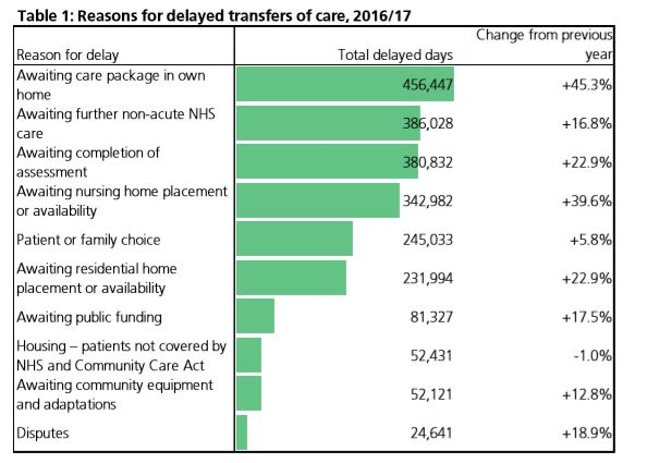Reasons for delayed discharges